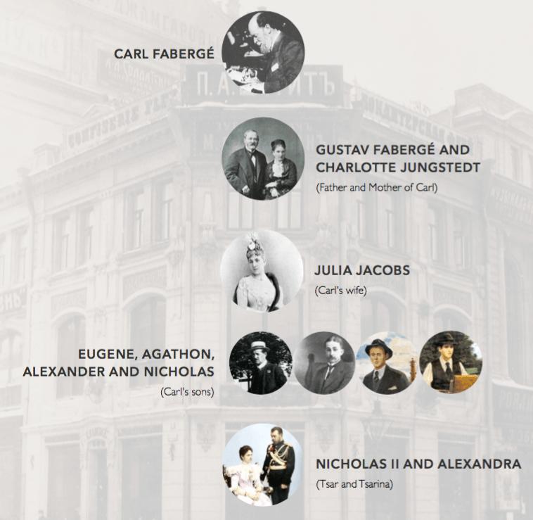 Tijdlijn van de firma Carl Fabergé Kennisbank van Zilver.nl