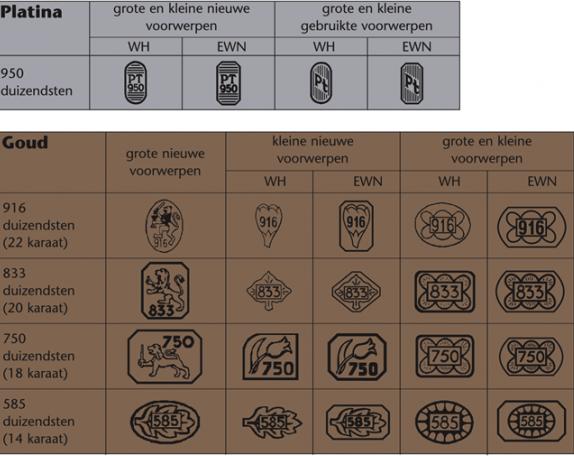 Goudkeuren, goudmerken, gehaltes bij Zilver.nl